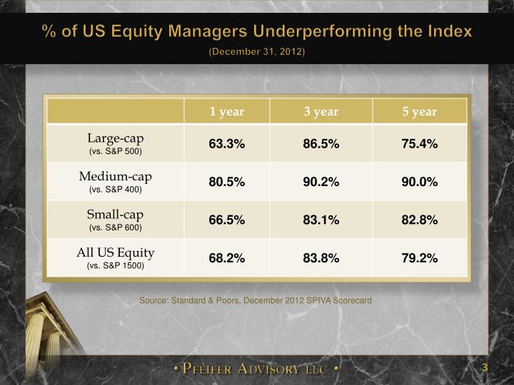 % of US Equity Managers Underperforming the Index