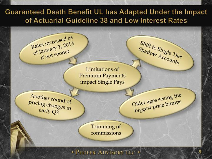 Guaranteed Death Benefit UL has Adapted Under the Impact of Actuarial Guideline 38 and Low Interest Rates