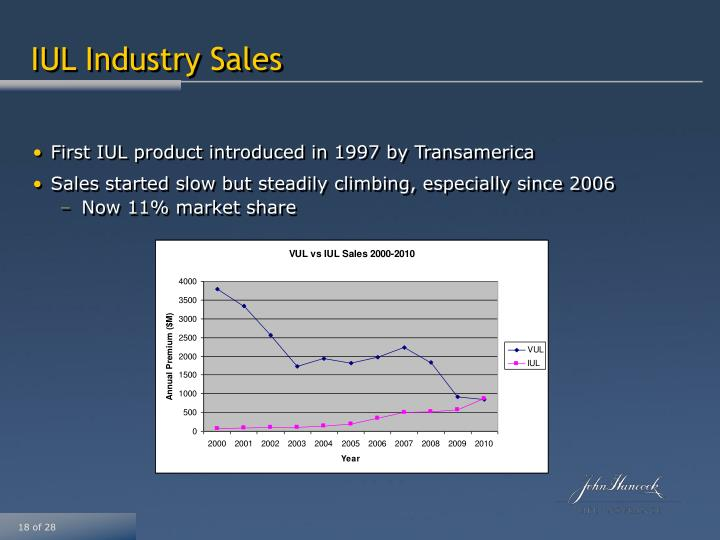 IUL Industry Sales