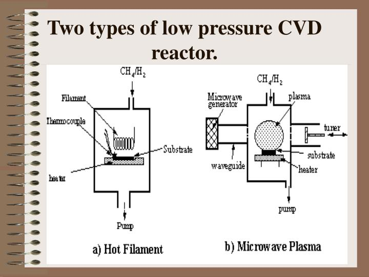 Two types of low pressure CVD reactor.