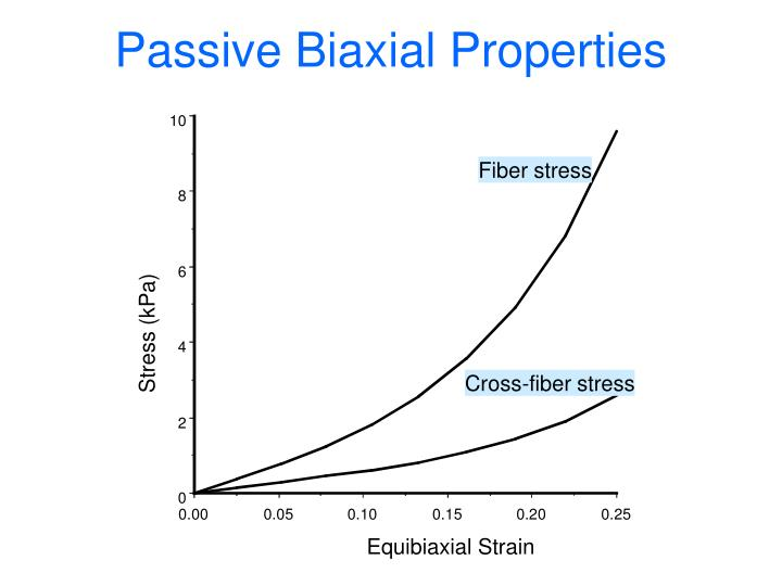 Passive Biaxial Properties