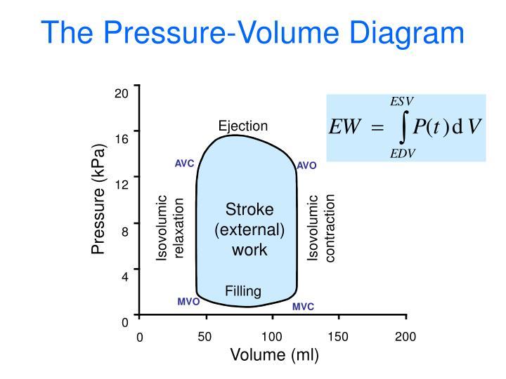 The Pressure-Volume Diagram