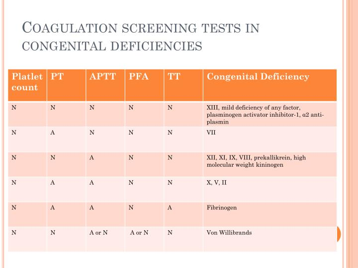 Coagulation screening tests in congenital deficiencies