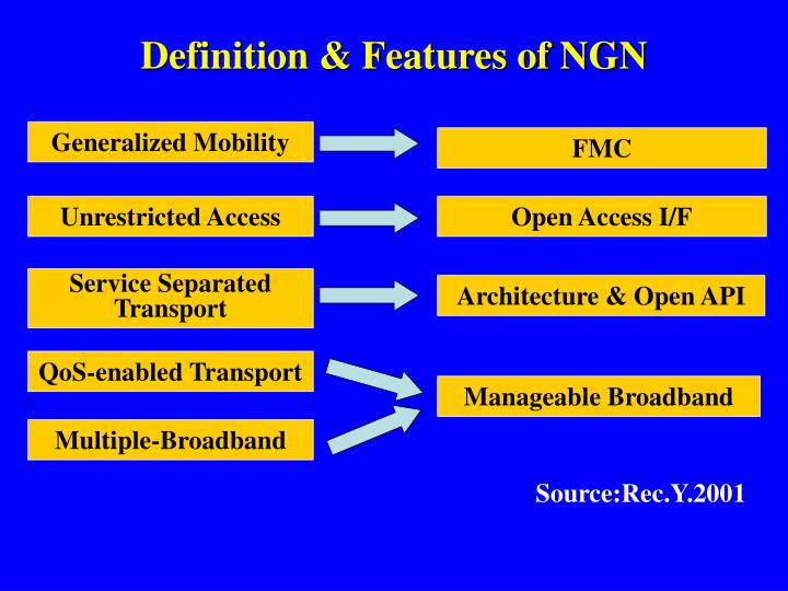 Definition & Features of NGN