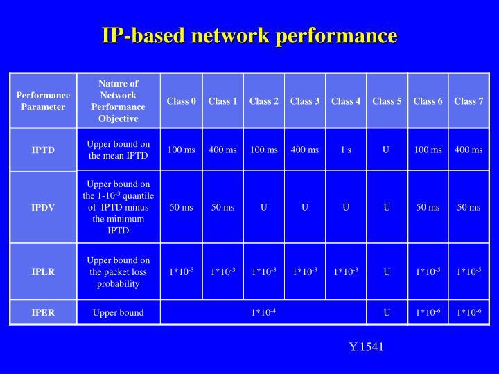 IP-based network performance