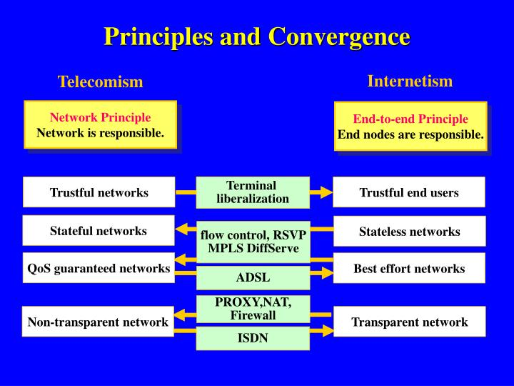 Principles and Convergence