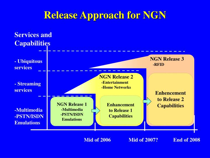 Release Approach for NGN