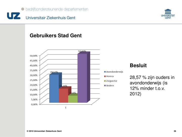 Gebruikers Stad Gent