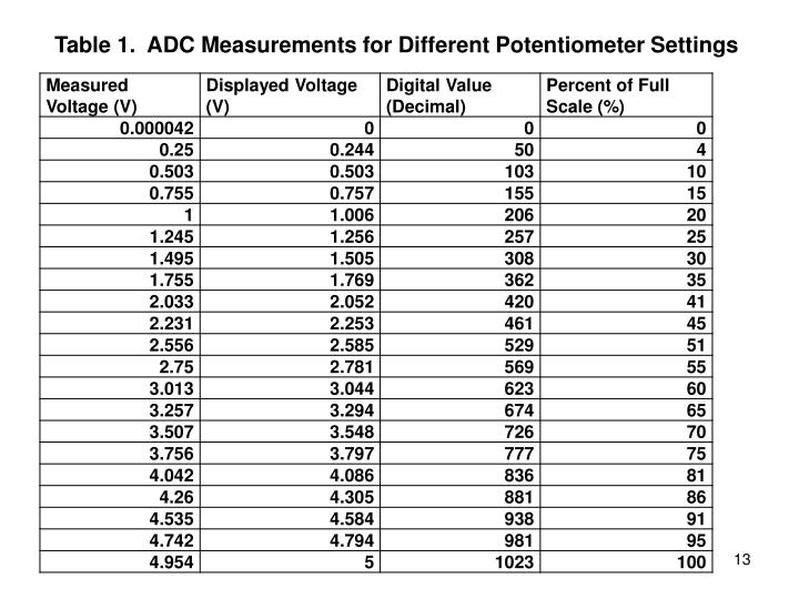 Table 1.  ADC Measurements for Different Potentiometer Settings