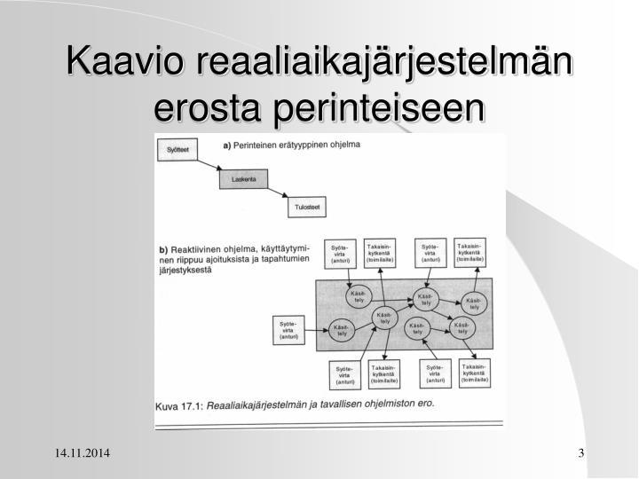 Kaavio reaaliaikajärjestelmän erosta perinteiseen