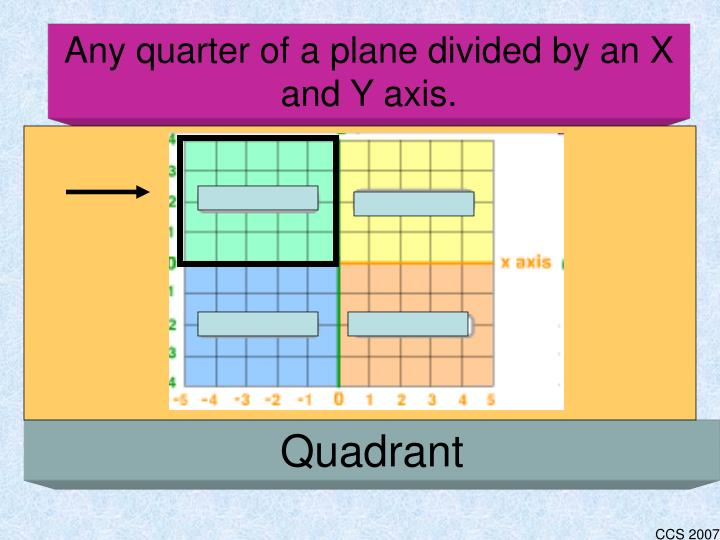 Any quarter of a plane divided by an X and Y axis.