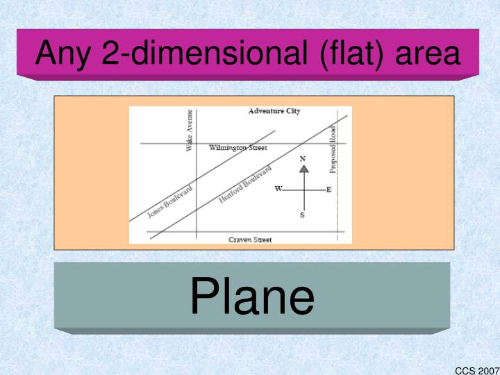 Any 2-dimensional (flat) area