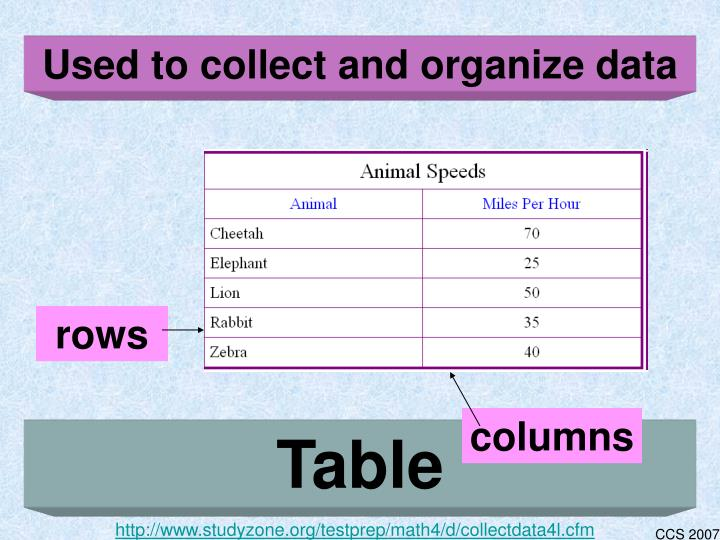 Used to collect and organize data