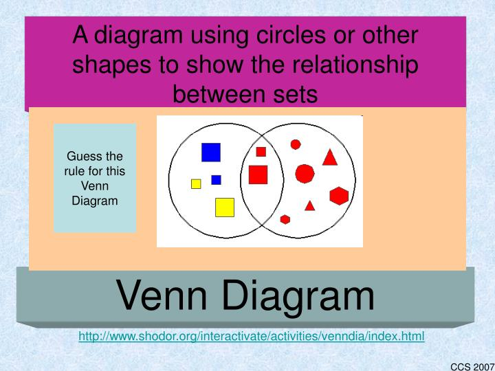 A diagram using circles or other shapes to show the relationship between sets