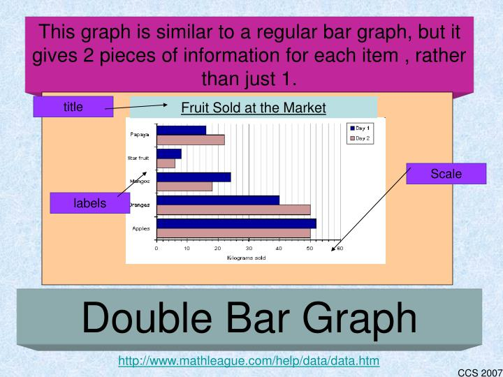 This graph is similar to a regular bar graph, but it gives 2 pieces of information for each item , rather than just 1.