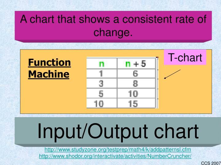 Function Machine