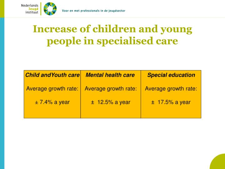 Increase of children and young people in specialised care
