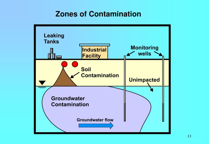 Zones of Contamination