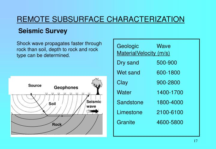 REMOTE SUBSURFACE CHARACTERIZATION