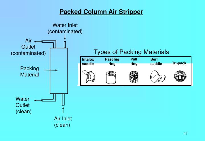 Packed Column Air Stripper