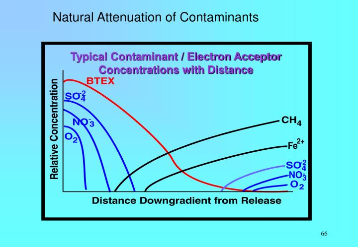 Typical Contaminant / Electron Acceptor