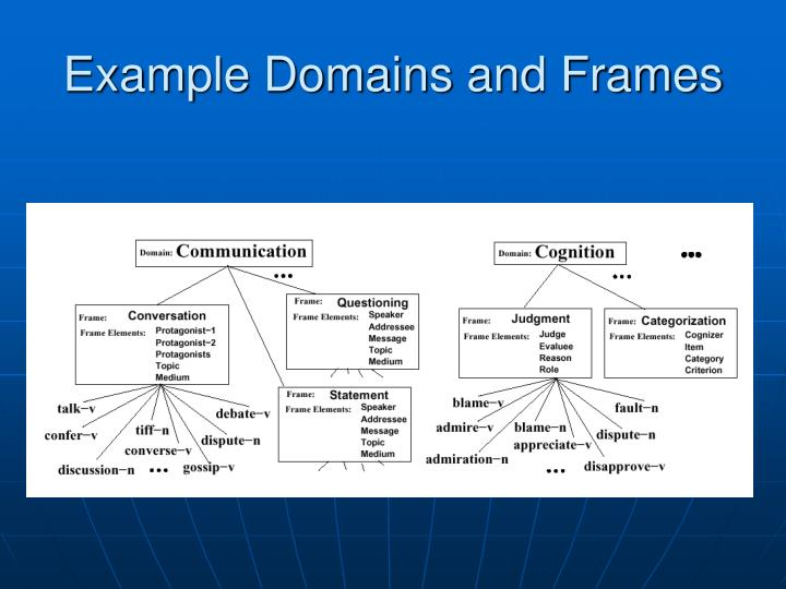 Example Domains and Frames