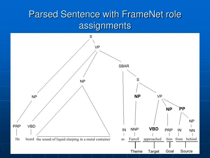 Parsed Sentence with FrameNet role assignments
