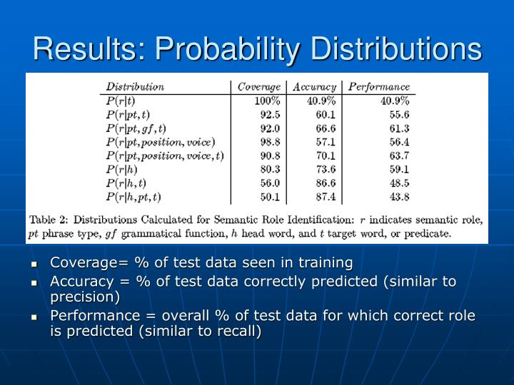 Results: Probability Distributions