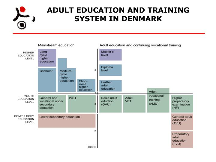 ADULT EDUCATION AND TRAINING SYSTEM IN DENMARK