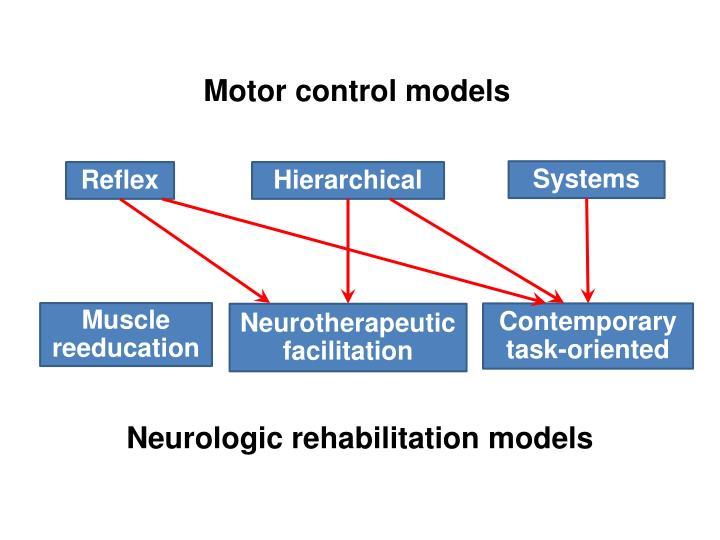 Motor control models
