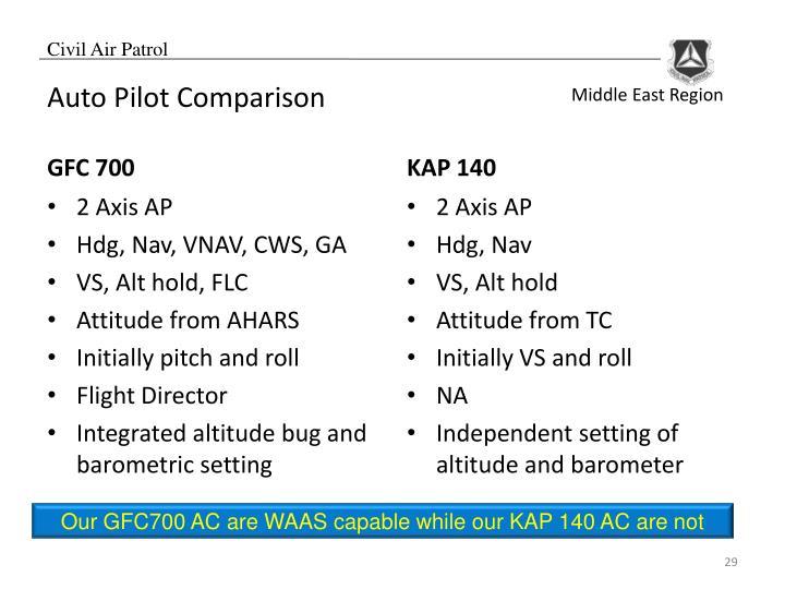 Auto Pilot Comparison
