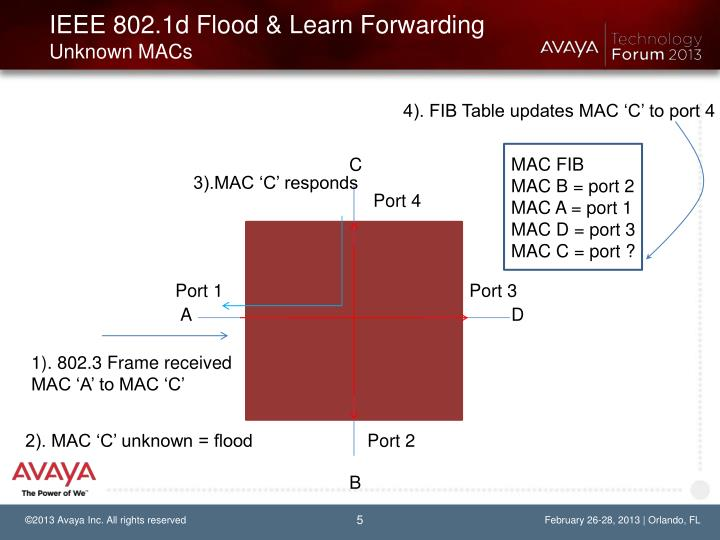 IEEE 802.1d Flood & Learn Forwarding