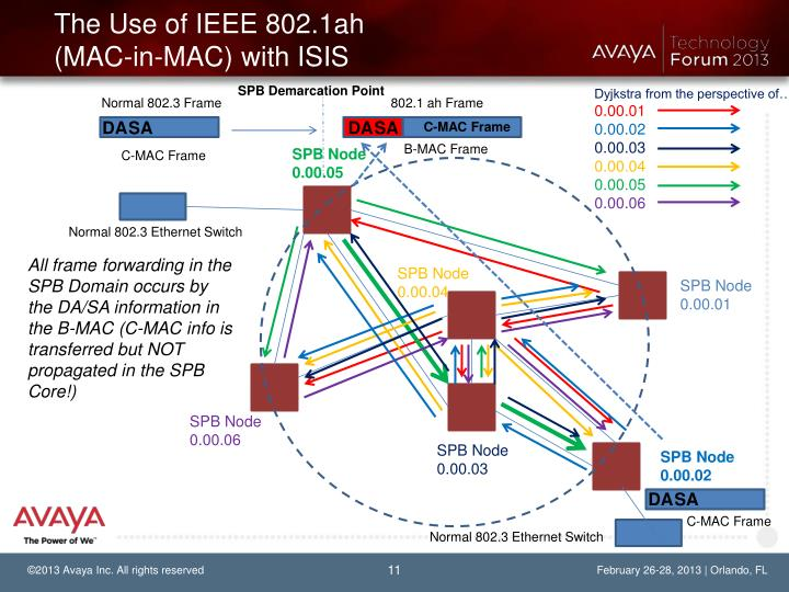 The Use of IEEE 802.1ah