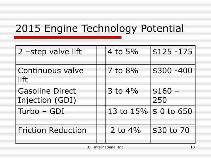 2015 Engine Technology Potential