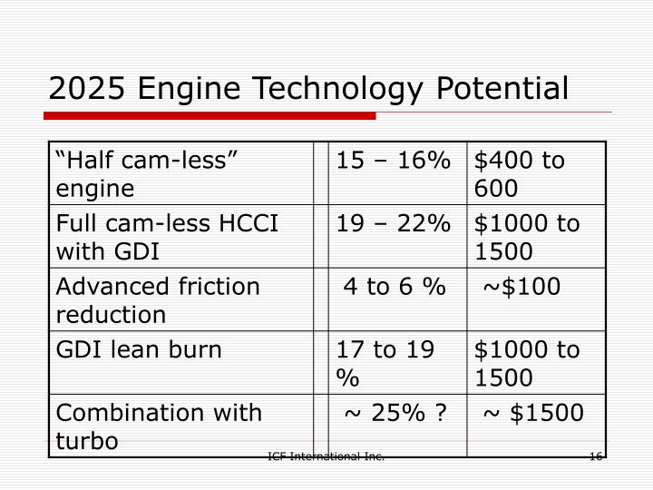 2025 Engine Technology Potential