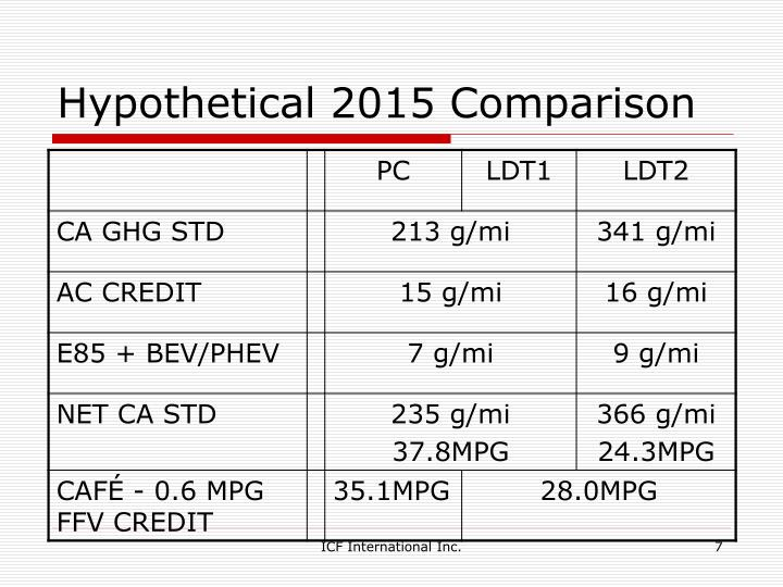 Hypothetical 2015 Comparison