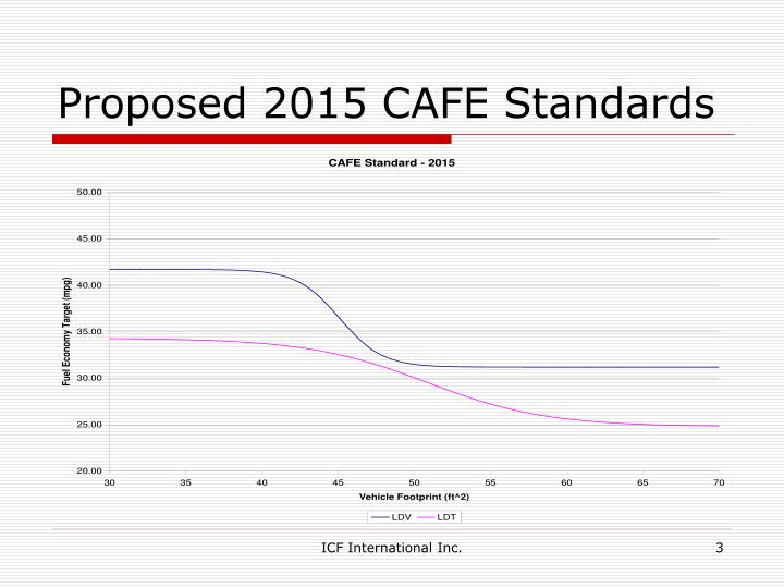 Proposed 2015 cafe standards