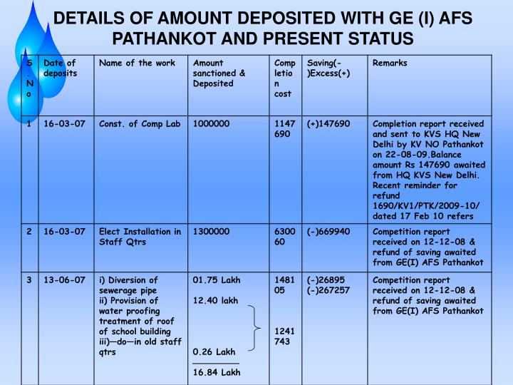 DETAILS OF AMOUNT DEPOSITED WITH GE (I) AFS PATHANKOT AND PRESENT STATUS