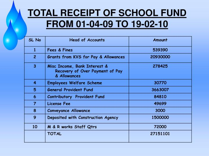 TOTAL RECEIPT OF SCHOOL FUND FROM 01-04-09 TO 19-02-10