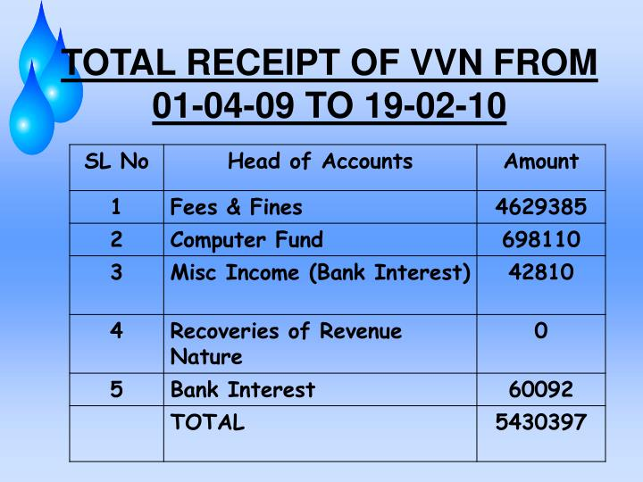 TOTAL RECEIPT OF VVN FROM 01-04-09 TO 19-02-10