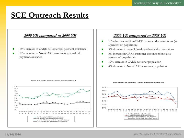 SCE Outreach Results