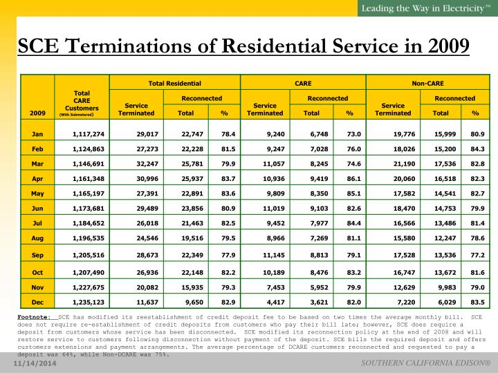 SCE Terminations of Residential Service in 2009