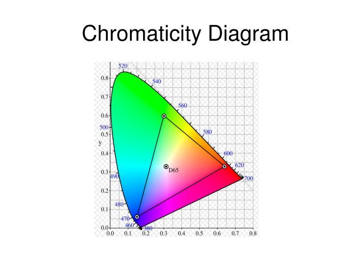 Chromaticity Diagram