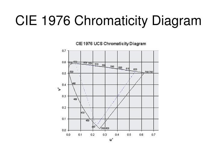 CIE 1976 Chromaticity Diagram