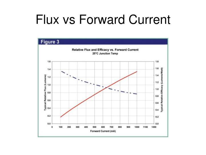 Flux vs Forward Current
