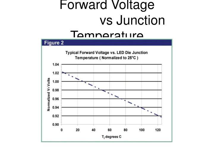 Forward Voltage