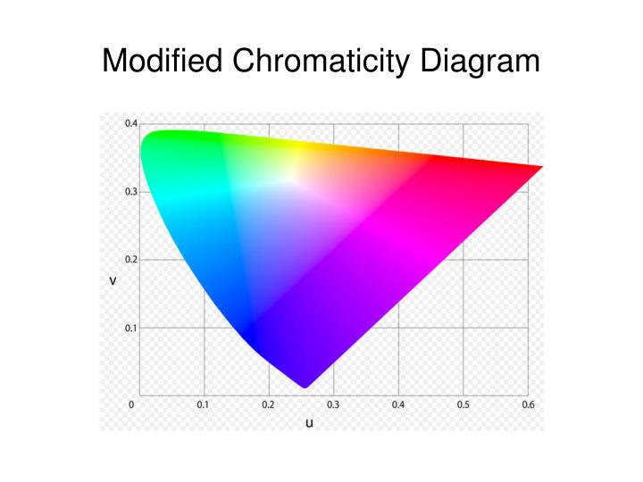 Modified Chromaticity Diagram