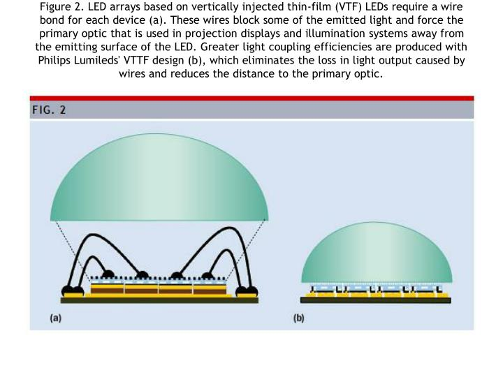 Figure 2. LED arrays based on vertically injected thin-film (VTF) LEDs require a wire bond for each device (a). These wires block some of the emitted light and force the primary optic that is used in projection displays and illumination systems away from the emitting surface of the LED. Greater light coupling efficiencies are produced with Philips Lumileds' VTTF design (b), which eliminates the loss in light output caused by wires and reduces the distance to the primary optic.