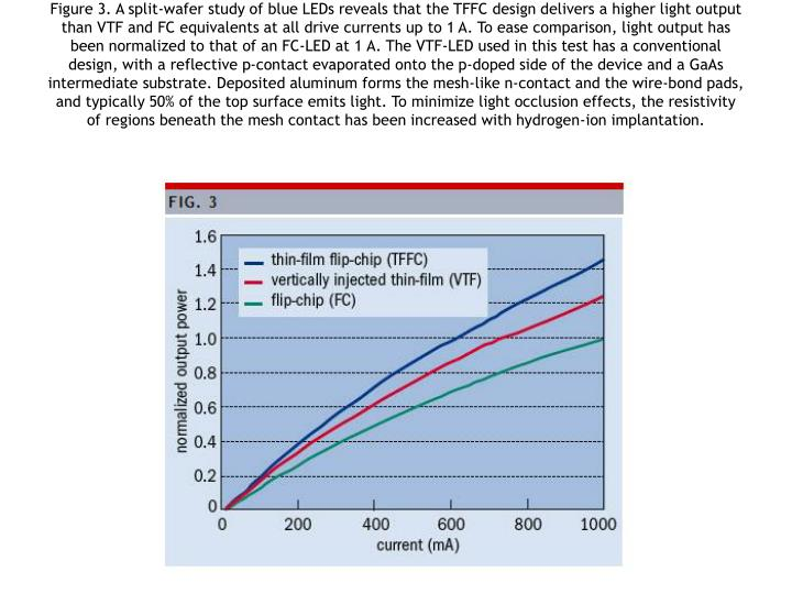 Figure 3. A split-wafer study of blue LEDs reveals that the TFFC design delivers a higher light output than VTF and FC equivalents at all drive currents up to 1