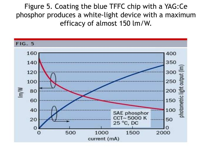 Figure 5. Coating the blue TFFC chip with a YAG:Ce phosphor produces a white-light device with a maximum efficacy of almost 150